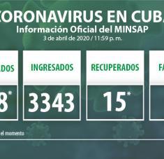 En el día 3 de abril se reportaron 19 nuevos casos positivos a la Covid-19.